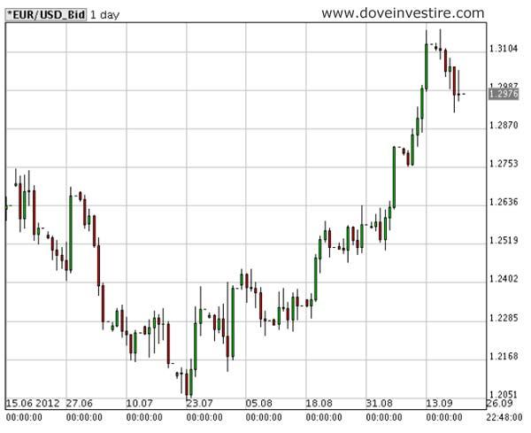 grafico eruo dollaro del 24 settembre