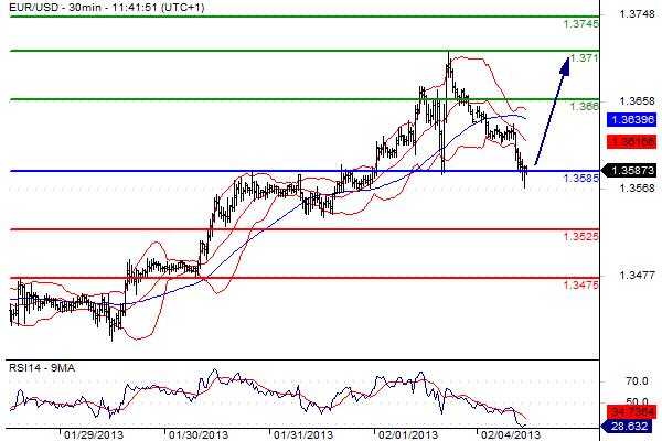 report EUR-USD