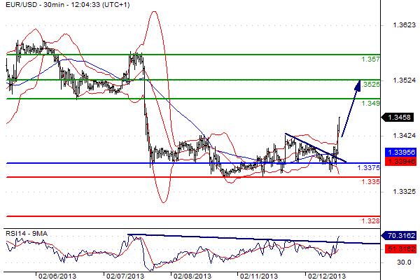 report euro dollaro del 12 febbraio