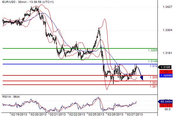 report euro dollaro del 27 febbraio