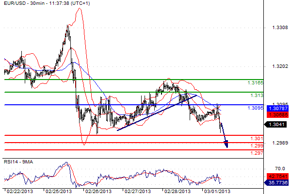 reporanalisi euro dollaro del 01 marzo