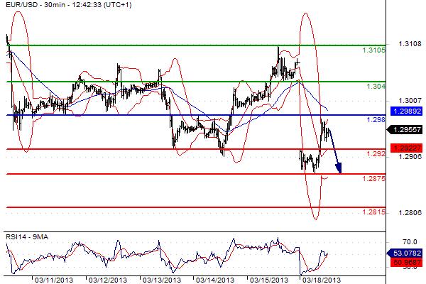 report euro dollaro del 18 marzo