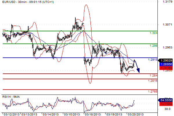 report euro dollaro del 20 marzo