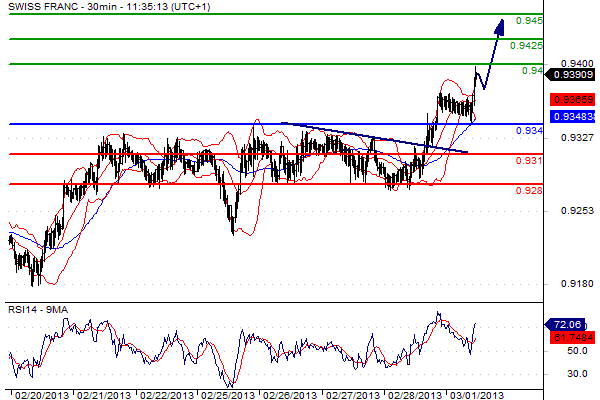 Analisi USD/CHF del 01 marzo
