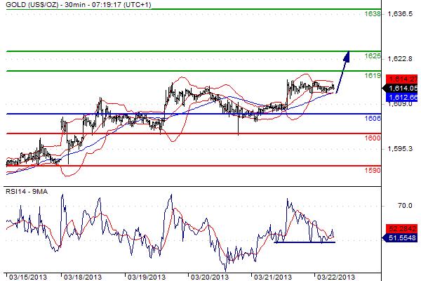 grafico del mercato dell'oro del 22 marzo