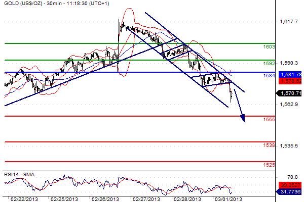 report mercato dell'oro del 01 marzo