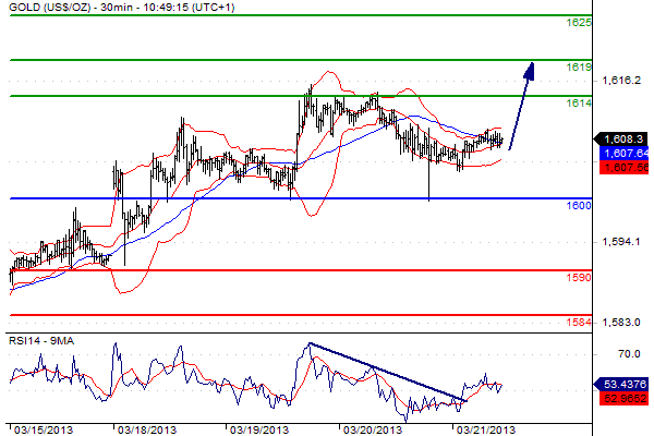 grafico del mercato dell'oro del 21 marzo