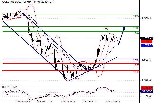 grafico del mercato oro del 8 aprile