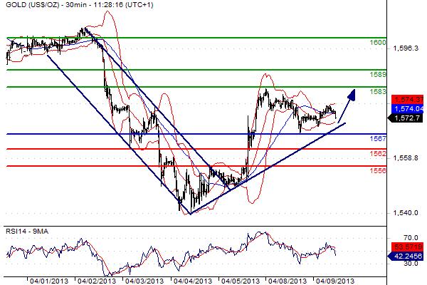 prezzo dell'oro visto al rialzo