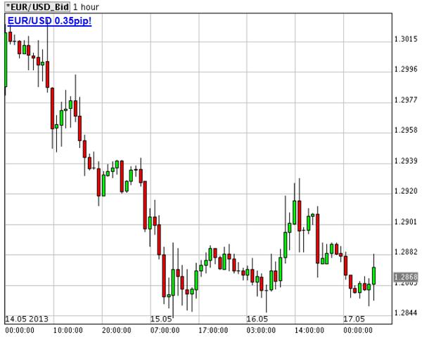previsioni riabssiste per l'euro sul dollaro