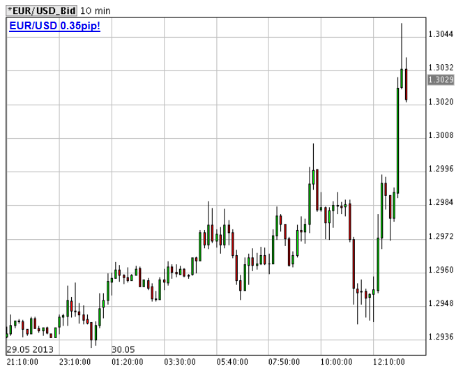 torna a crescere l'euro