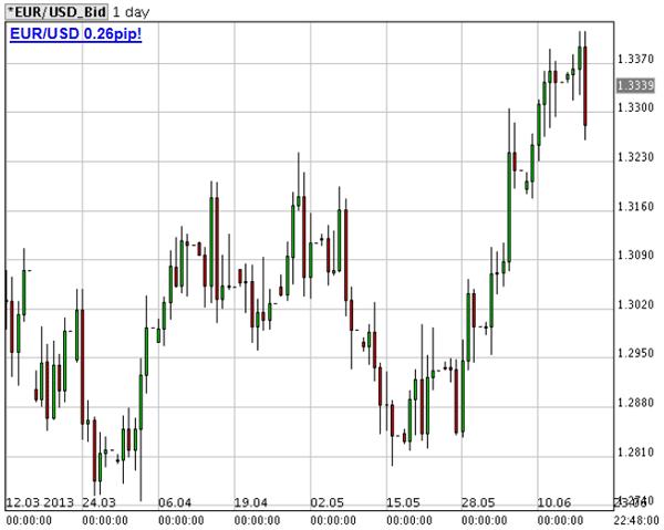 grafico-eur-usd-20-giugno