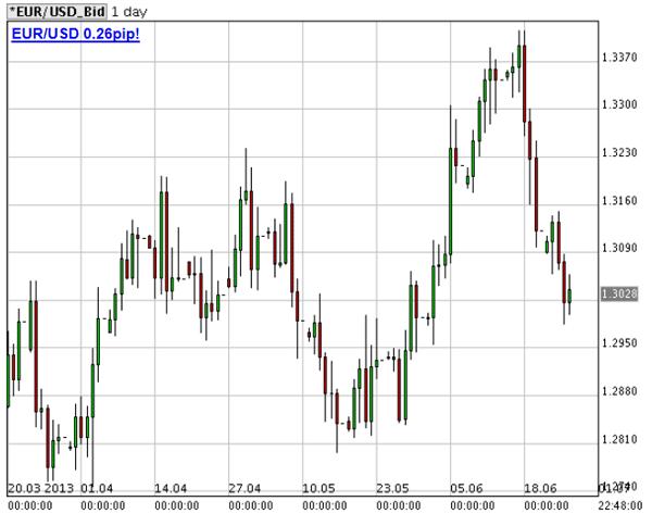 euro regge il supporto a 1,300