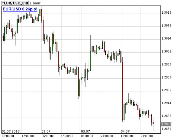 prezzo-euro-dollaro-5-luglio-orario