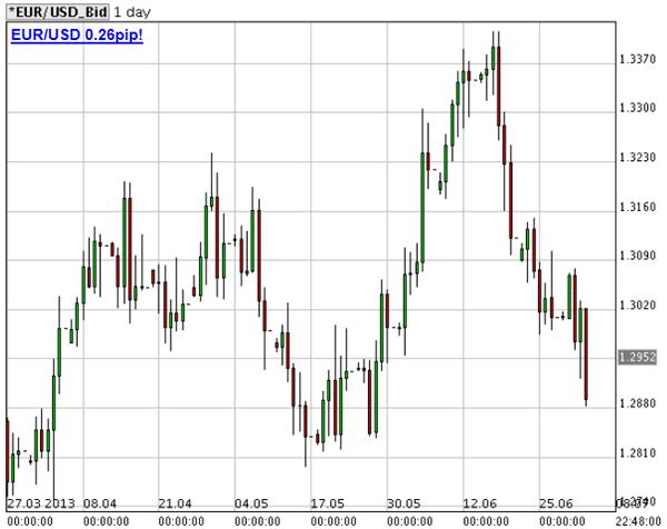 Quotazioni euro dollaro forex