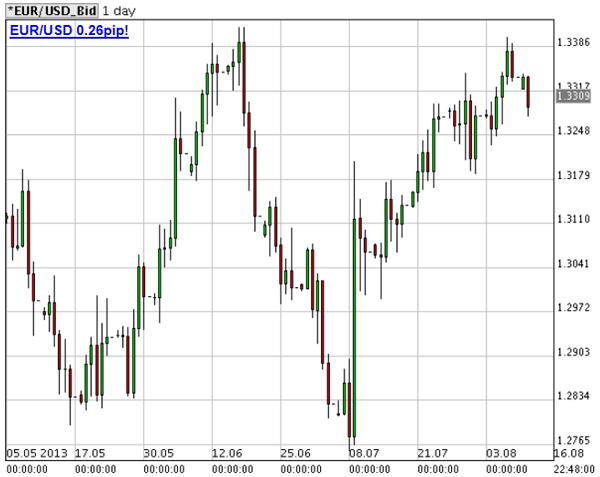 prezzo-euro-dollaro-13-agosto