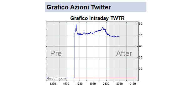 grafico-azioni-twitter