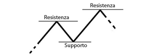 supporto-resistenza