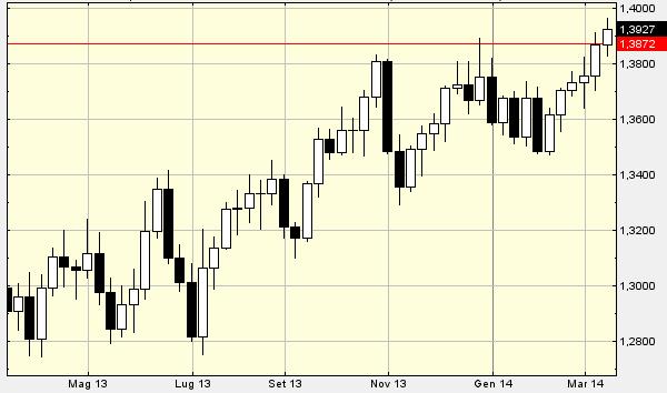 euro-dollaro-14-marzo
