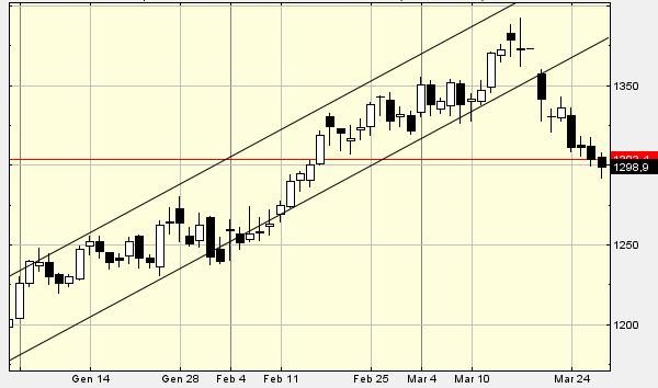 Grafico forex oro