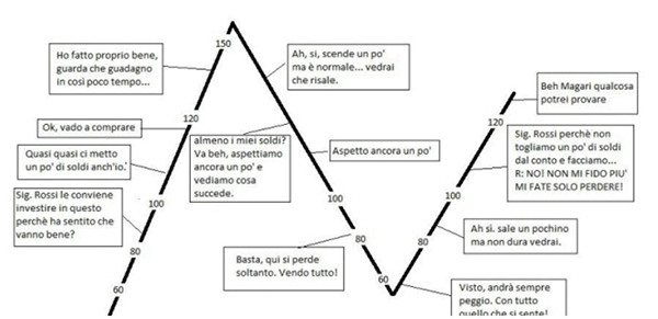 emotivita-trading
