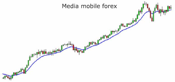 Media mobile nel forex