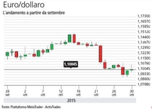 euro-dollaro-tassi-usa