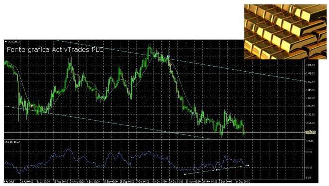 analisi-mercato-oro