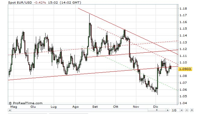 euro-dollaro-23-dicembre