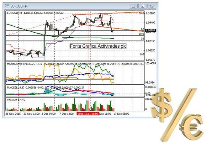 grafico-euro-dollaro