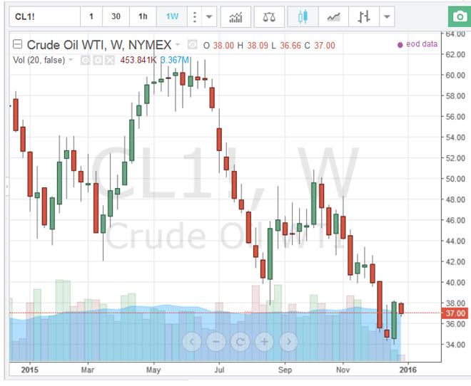 petrolio-2015