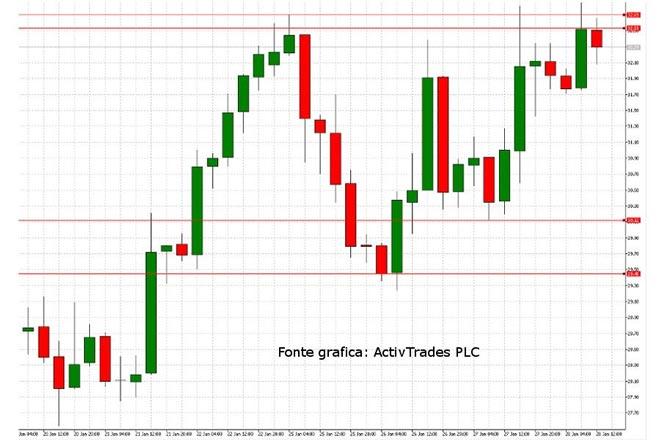 indice-borsa-italiano-28-gennaio