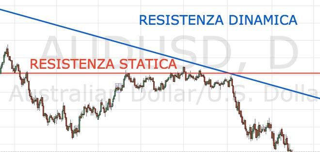 resistenza-statica-dinamica