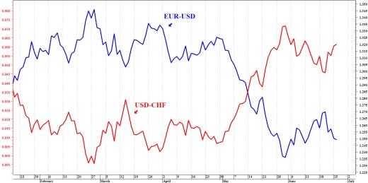 Forex correlazioni tra valute