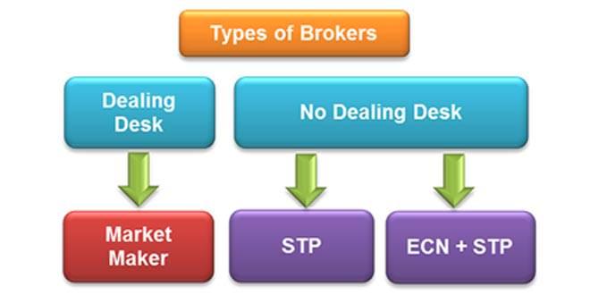 Non market maker forex broker