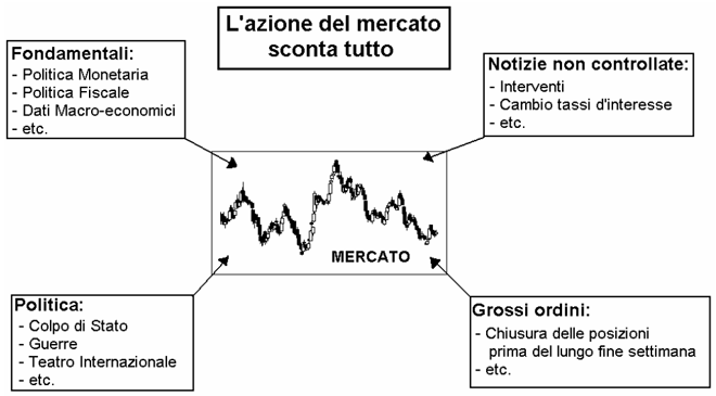 Analisi forex mercato gaelle cohen ohayon investments