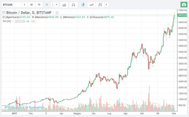 forex broker di trading bitcoin