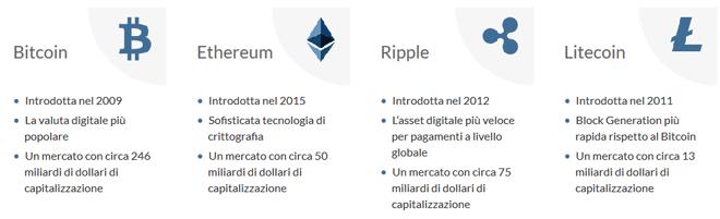 bitcoin con activtrades