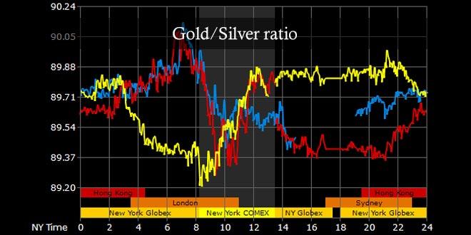 9e668b6cf2 C'è da osservare, per coloro che tradano nei mercati dei metalli preziosi,  che spesso l'argento tende a sovraperformare l'oro, tanto più se in  precedenza è ...