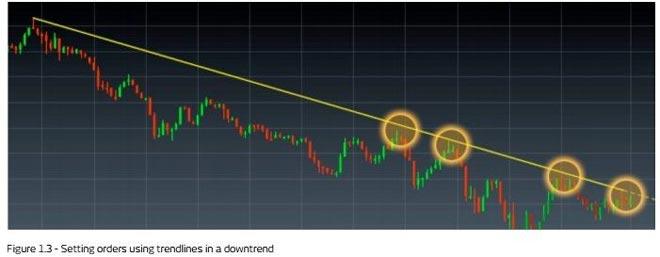 il 90% del trading di bitcoin ha avuto luogo analisi tecnica come fare trading con le linee di tendenza prima parte