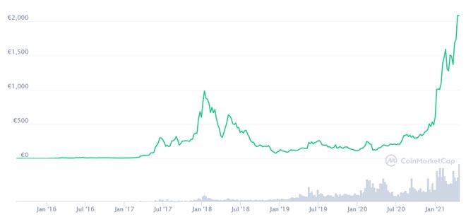 bitcoin start trading