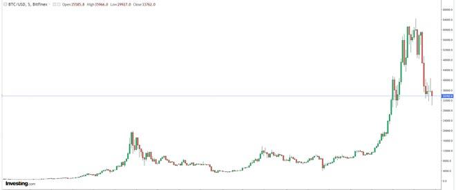 La Vendetta dei Bitcoin - Segreti Bancari