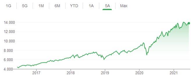 quando sarà bitcoin essere sul mercato azionario come si usa bitcoin